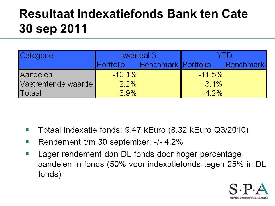 Resultaat Indexatiefonds Bank ten Cate 30 sep 2011