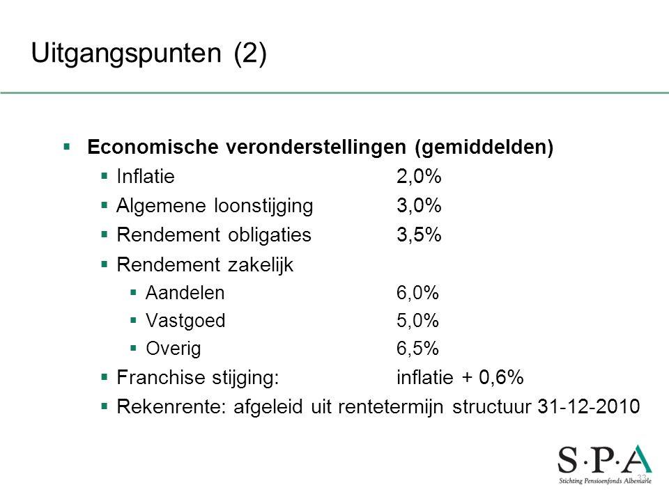 Uitgangspunten (2) Economische veronderstellingen (gemiddelden)