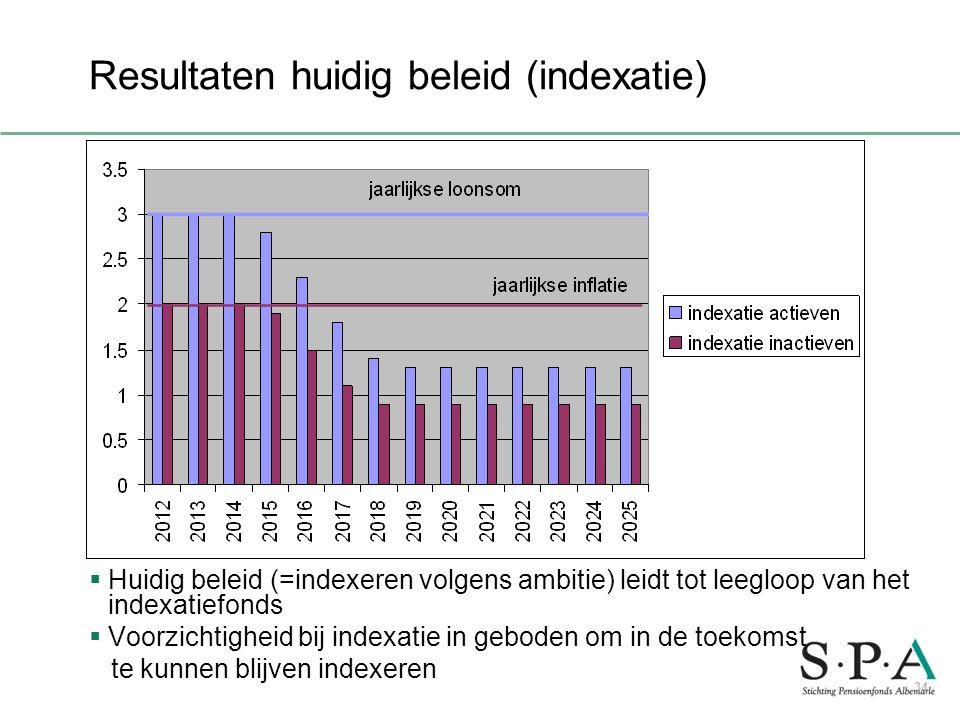 Resultaten huidig beleid (indexatie)