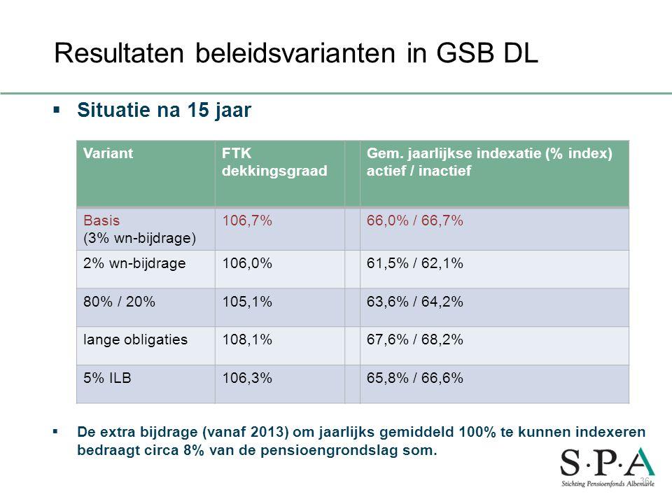 Resultaten beleidsvarianten in GSB DL