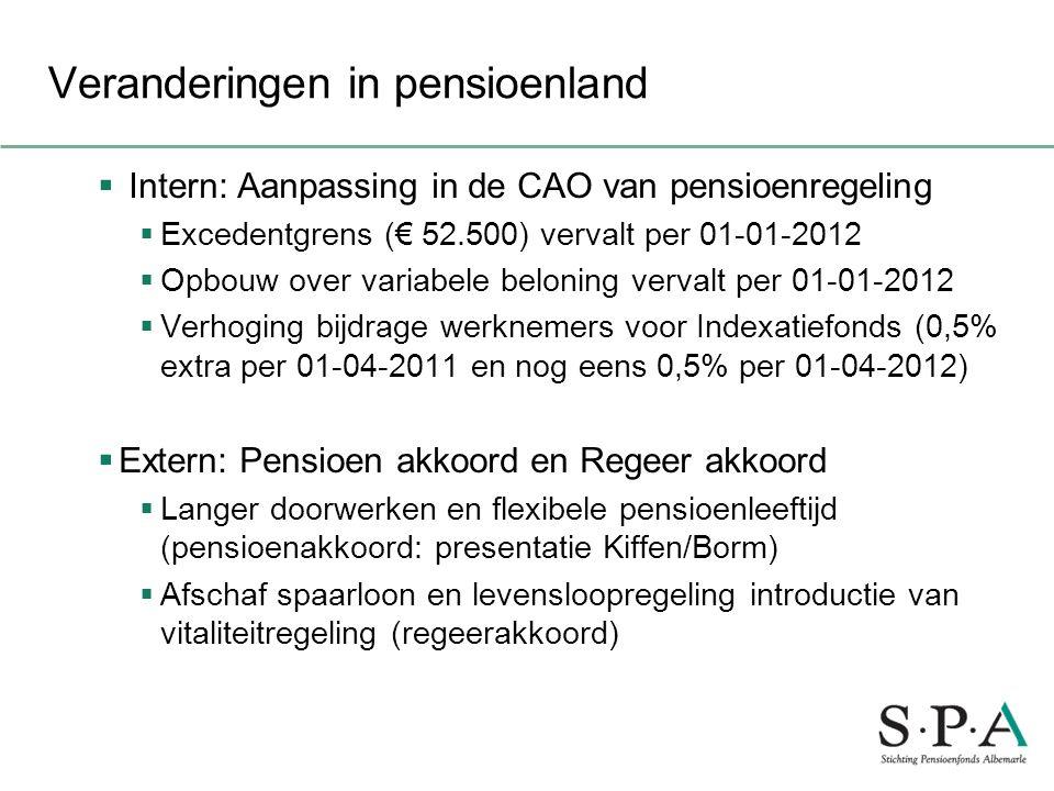 Veranderingen in pensioenland
