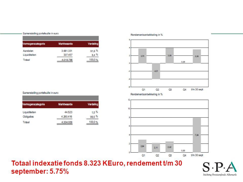 Performance indexatiefonds bank ten cate 30sept 2010