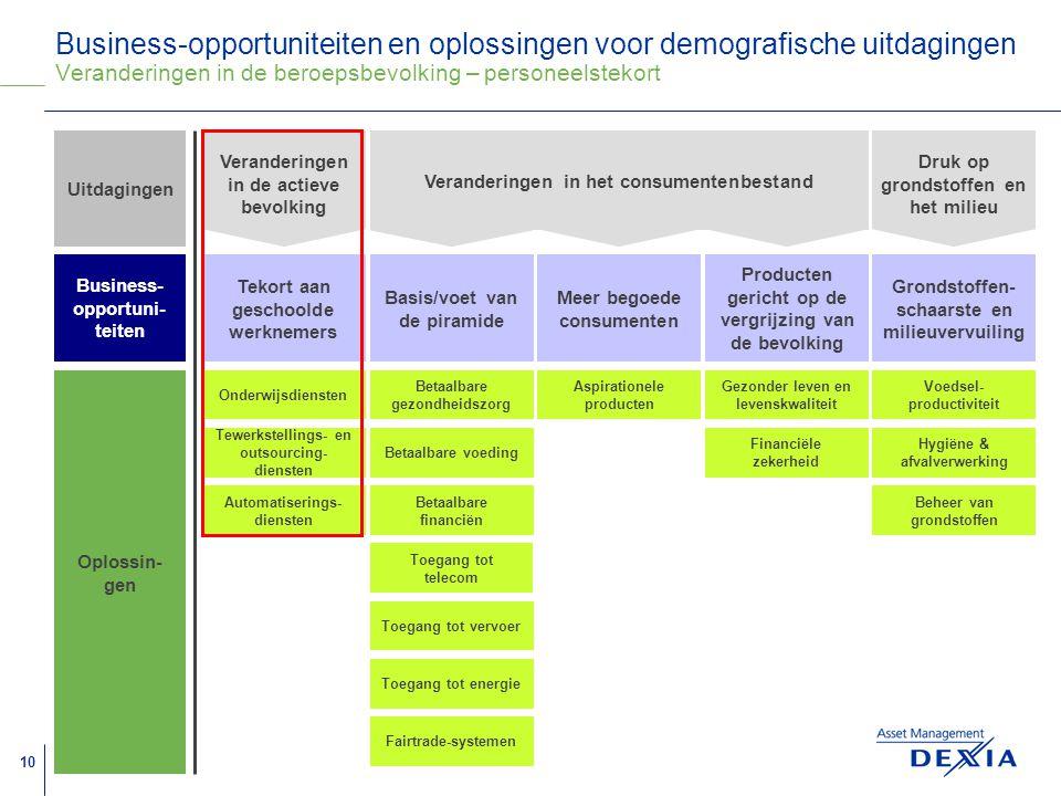 Business-opportuniteiten en oplossingen voor demografische uitdagingen Veranderingen in de beroepsbevolking – personeelstekort