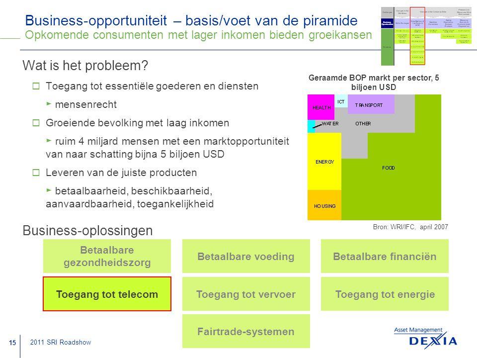 Business-opportuniteit – basis/voet van de piramide Opkomende consumenten met lager inkomen bieden groeikansen