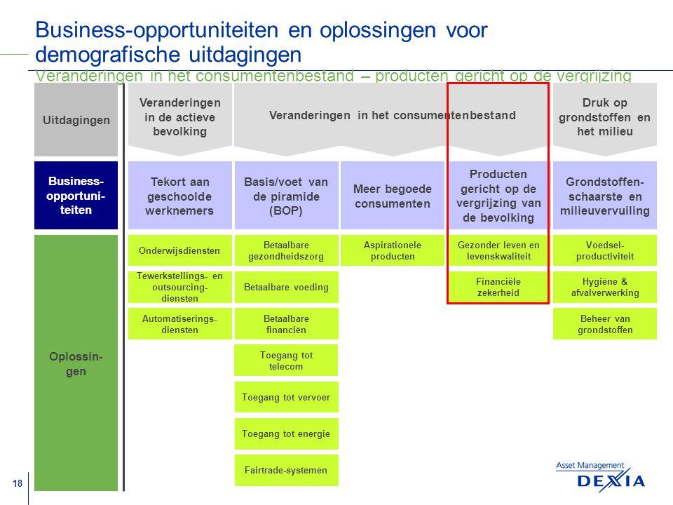 Business-opportuniteiten en oplossingen voor demografische uitdagingen Veranderingen in het consumentenbestand – producten gericht op de vergrijzing