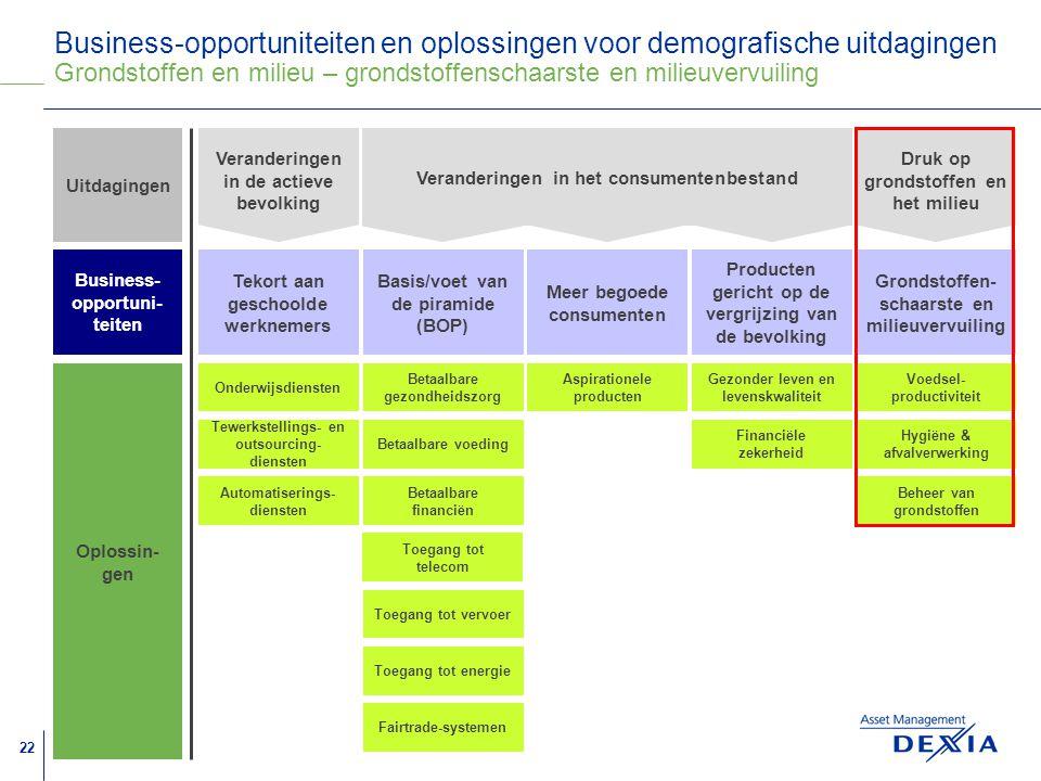 Business-opportuniteiten en oplossingen voor demografische uitdagingen Grondstoffen en milieu – grondstoffenschaarste en milieuvervuiling