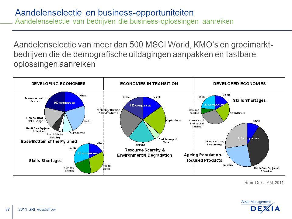 Aandelenselectie en business-opportuniteiten Aandelenselectie van bedrijven die business-oplossingen aanreiken
