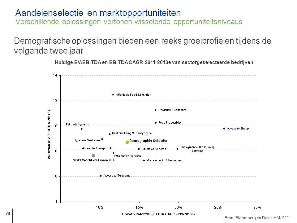 Aandelenselectie en marktopportuniteiten Verschillende oplossingen vertonen wisselende opportuniteitsniveaus
