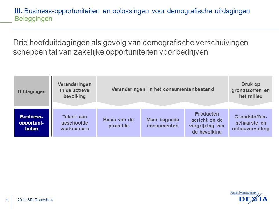 III. Business-opportuniteiten en oplossingen voor demografische uitdagingen Beleggingen