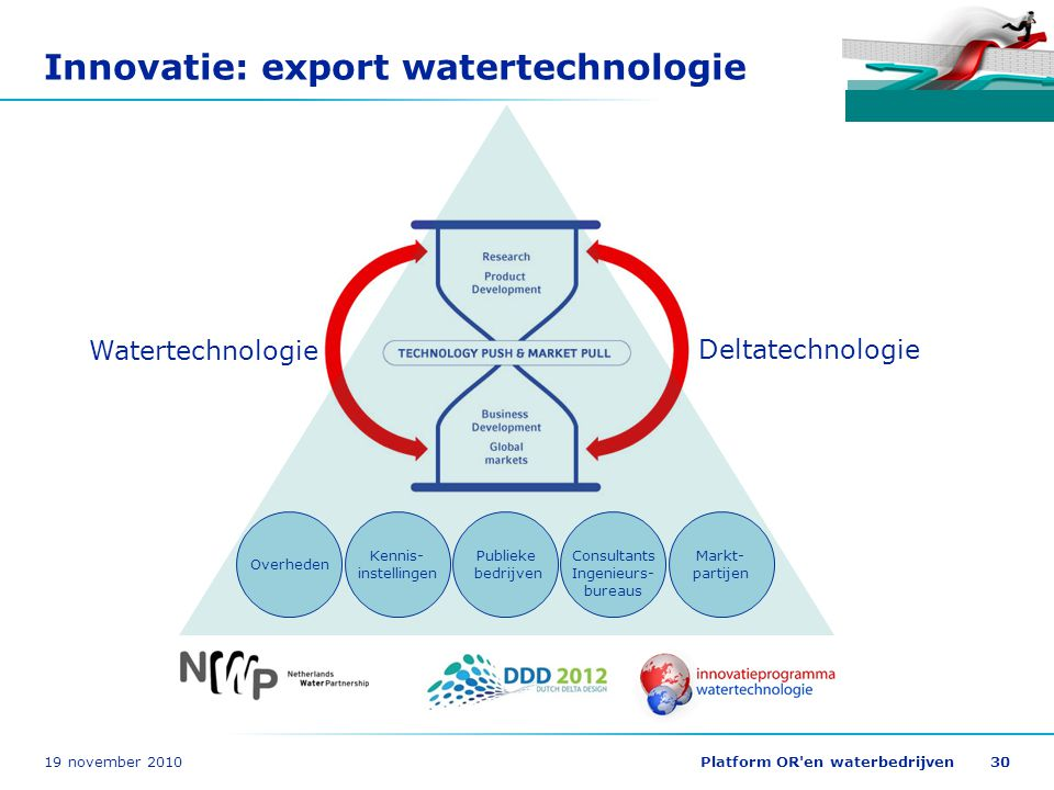 Innovatie: export watertechnologie