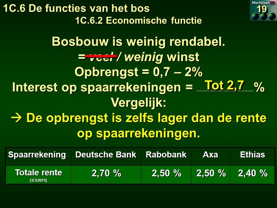 Bosbouw is weinig rendabel. = veel / weinig winst Opbrengst = 0,7 – 2%