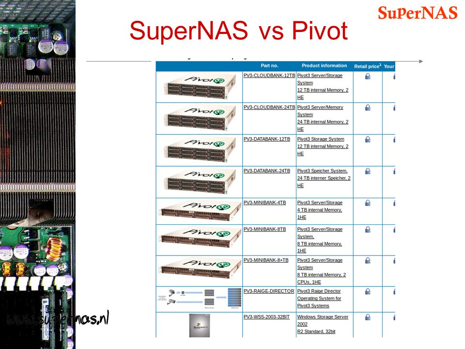 SuperNAS vs Pivot