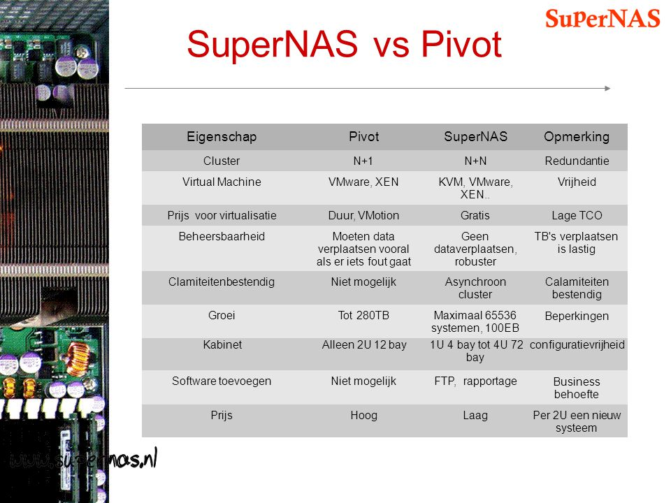 SuperNAS vs Pivot Eigenschap Pivot SuperNAS Opmerking Cluster N+1 N+N