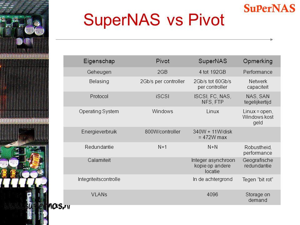 SuperNAS vs Pivot Eigenschap Pivot SuperNAS Opmerking Geheugen 2GB