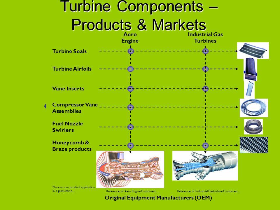 Industrial Gas Turbines Original Equipment Manufacturers (OEM)