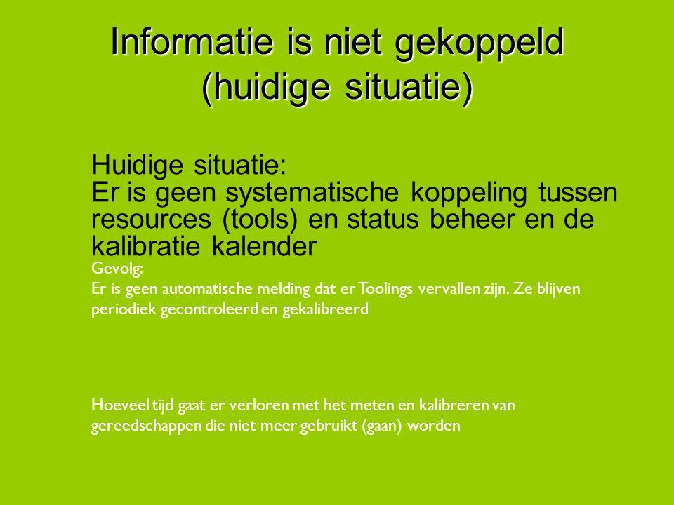 Informatie is niet gekoppeld (huidige situatie)