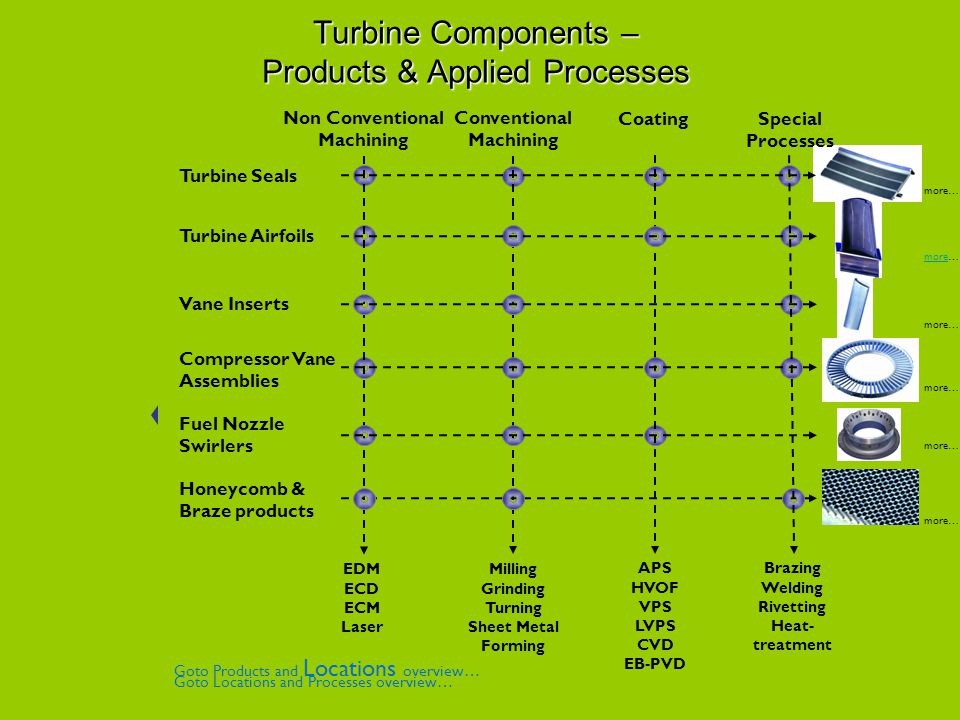 Turbine Components – Products & Applied Processes