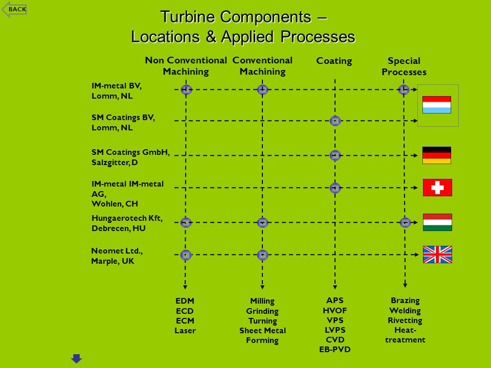 Turbine Components – Locations & Applied Processes
