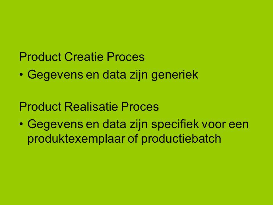 Product Creatie Proces