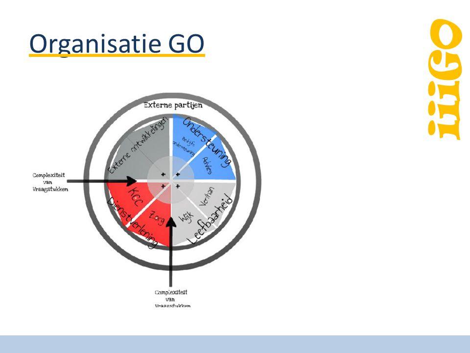 Organisatie GO