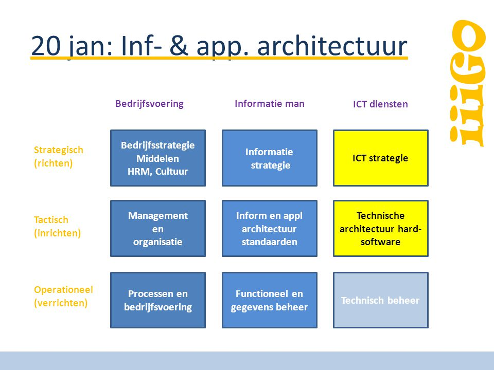 20 jan: Inf- & app. architectuur