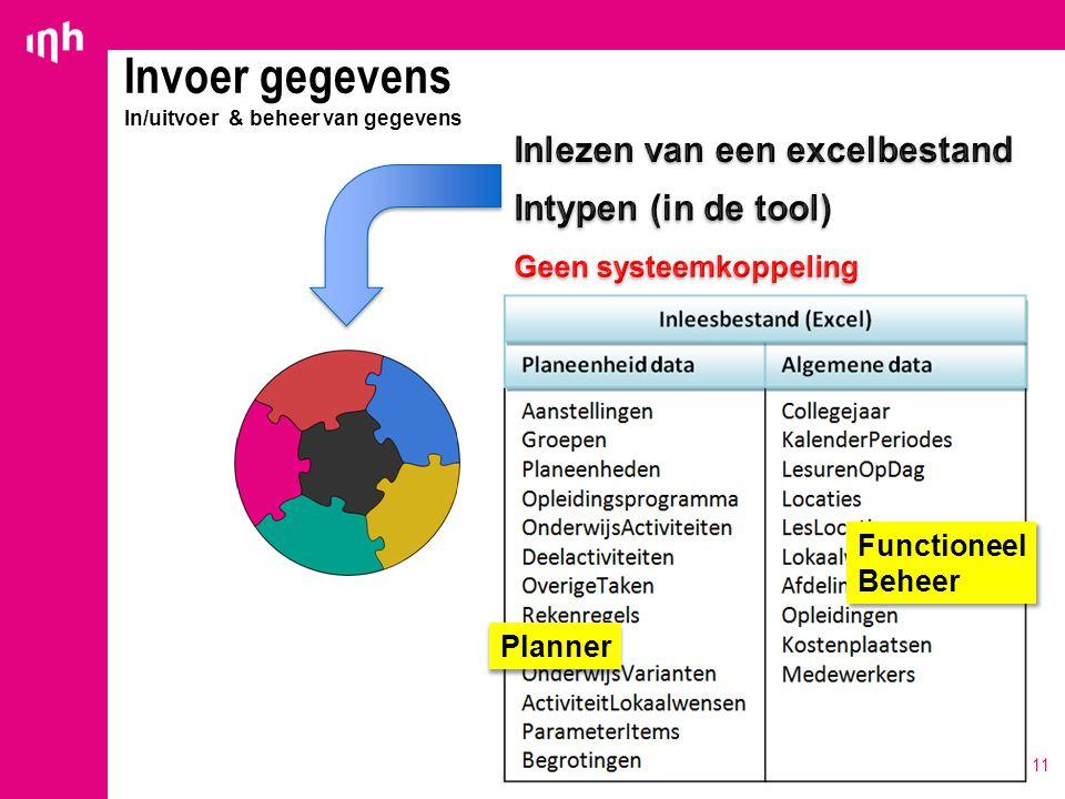 Invoer gegevens In/uitvoer & beheer van gegevens