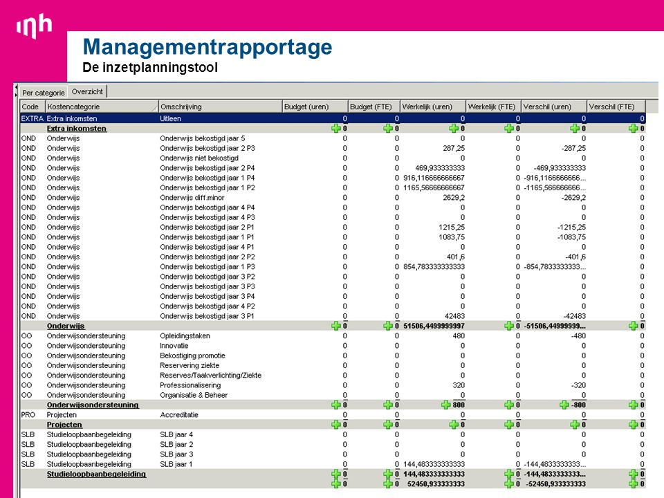 Managementrapportage De inzetplanningstool