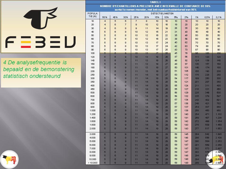 4 De analysefrequentie is bepaald en de bemonstering statistisch ondersteund
