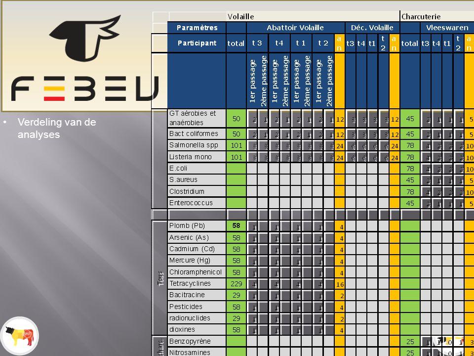 Exportcommissie Febev – 23.05.12