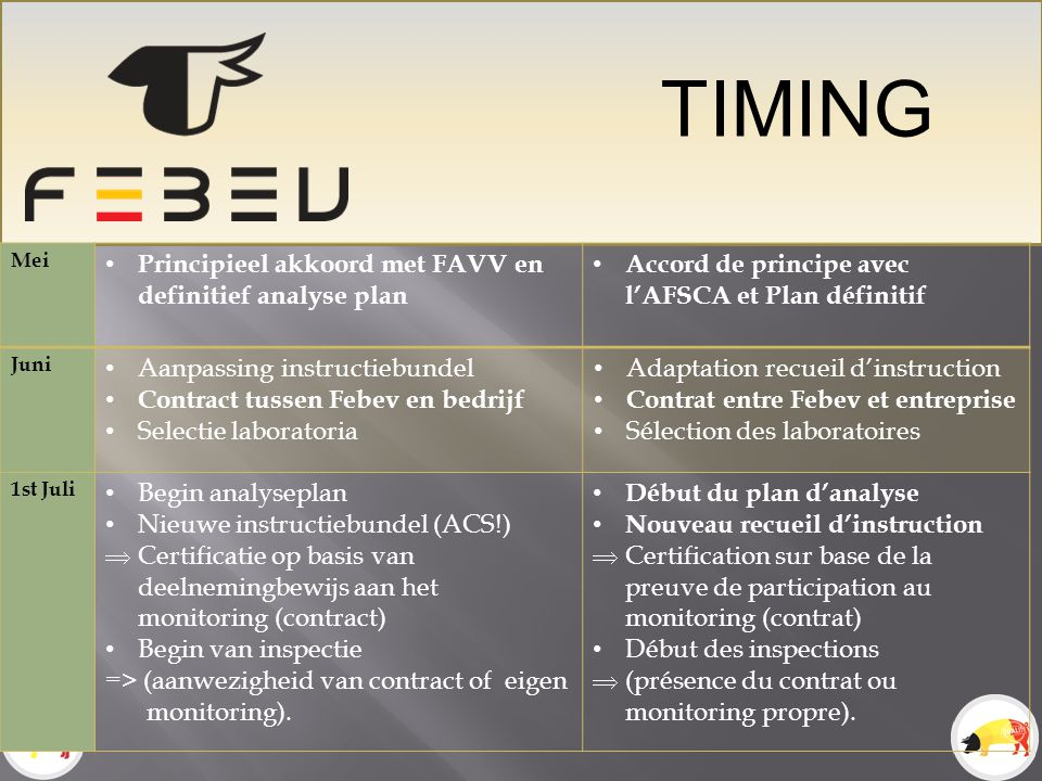 TIMING Principieel akkoord met FAVV en definitief analyse plan