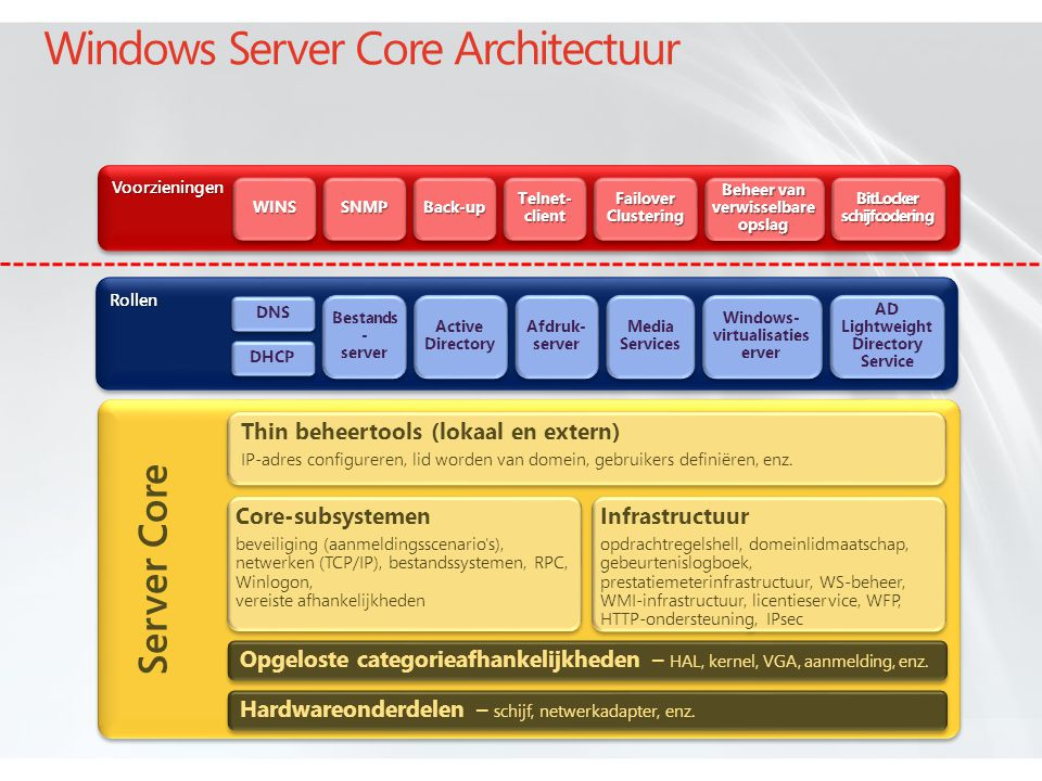 Windows Server Core Architectuur