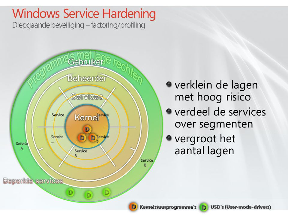 Windows Service Hardening Diepgaande beveiliging – factoring/profiling