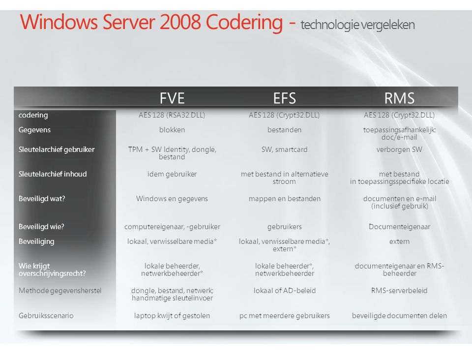 Windows Server 2008 Codering - technologie vergeleken