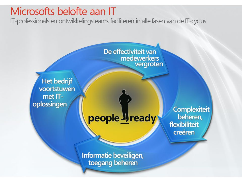 4/4/2017 5:08 AM Microsofts belofte aan IT IT-professionals en ontwikkelingsteams faciliteren in alle fasen van de IT-cyclus.