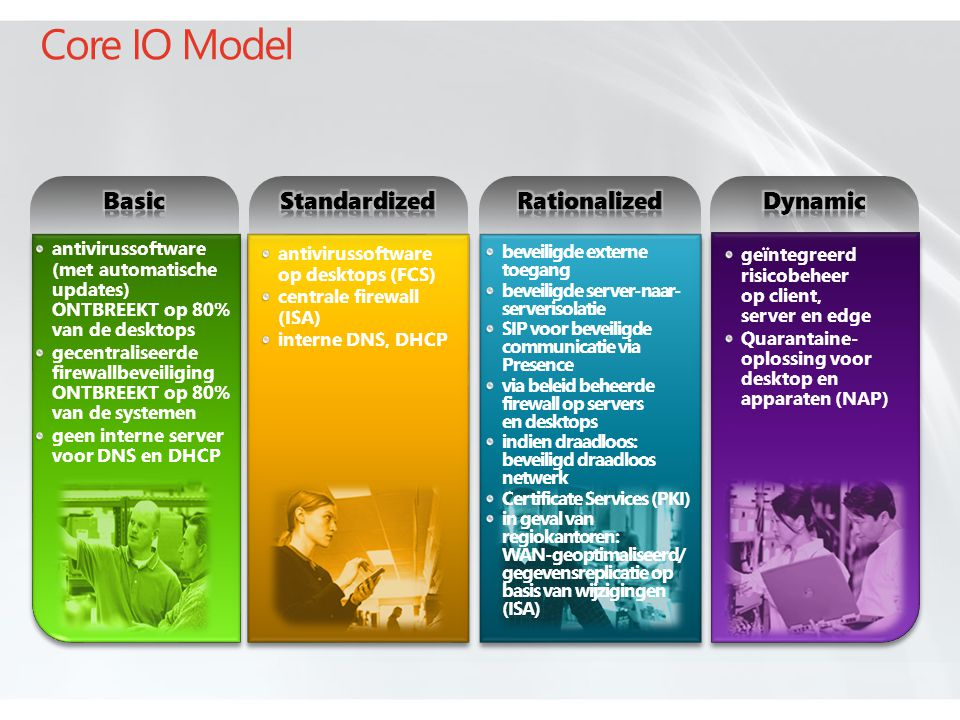 Core IO Model Basic Standardized Rationalized Dynamic 5