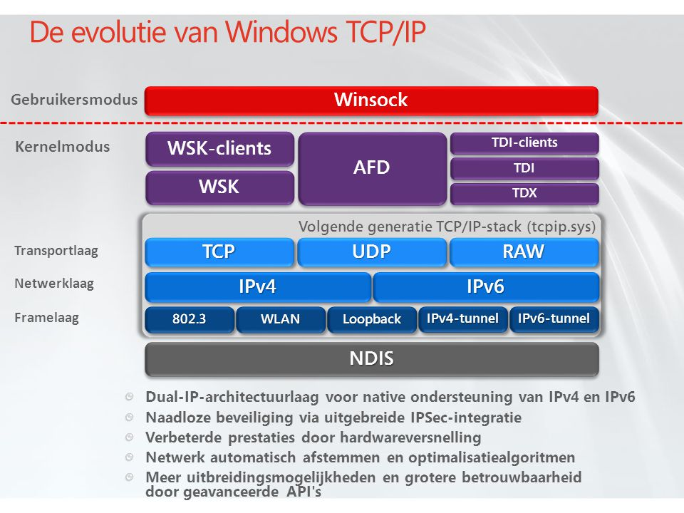 De evolutie van Windows TCP/IP