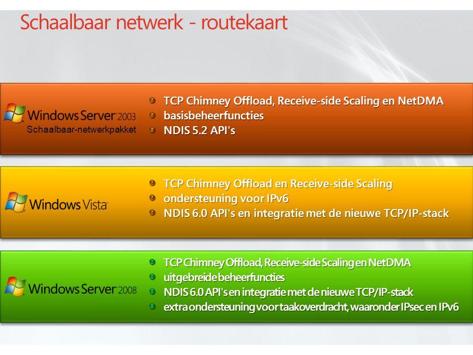 Schaalbaar netwerk - routekaart