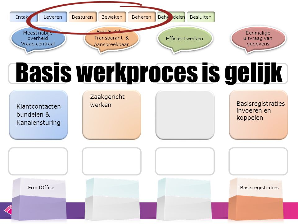 Basis werkproces is gelijk