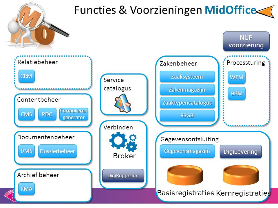 Functies & Voorzieningen MidOffice