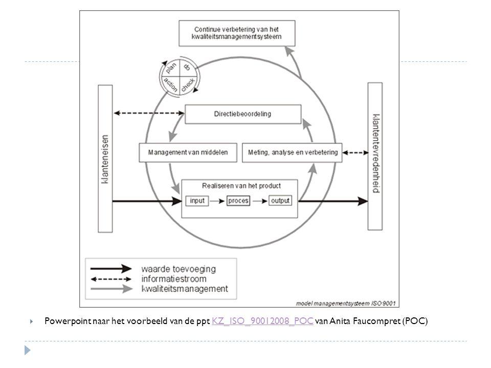 Powerpoint naar het voorbeeld van de ppt KZ_ISO_90012008_POC van Anita Faucompret (POC)