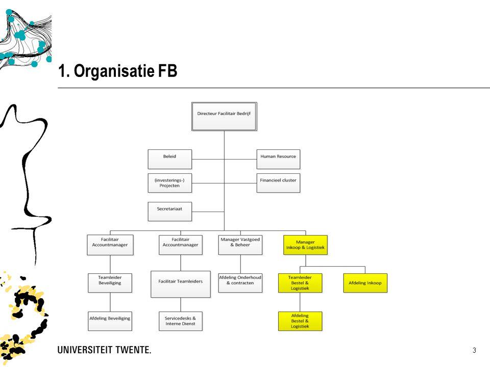 1. Organisatie FB