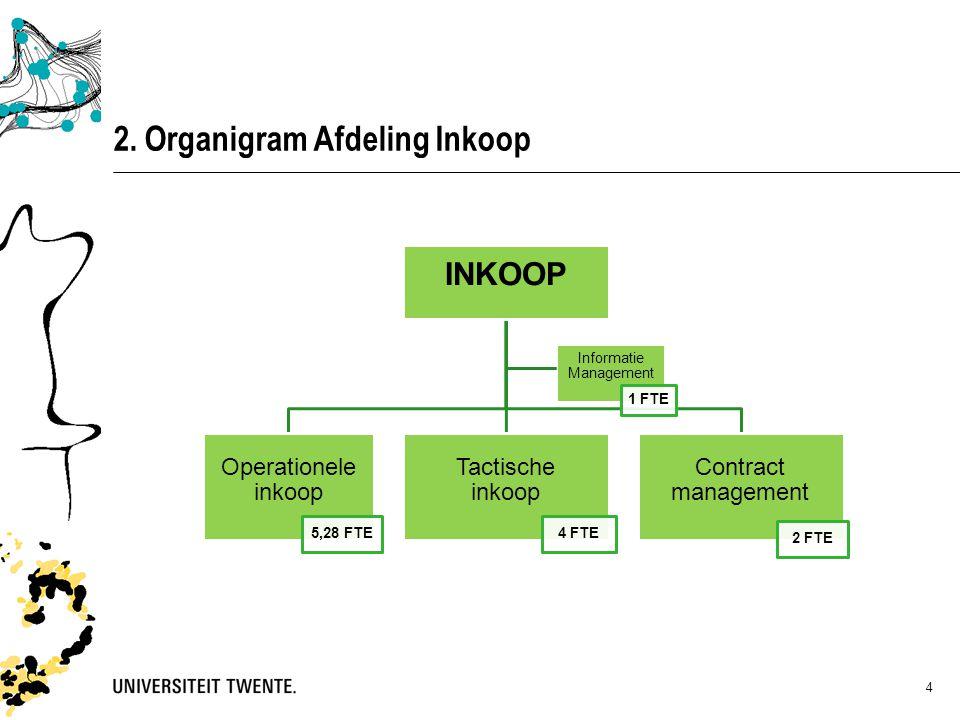 2. Organigram Afdeling Inkoop