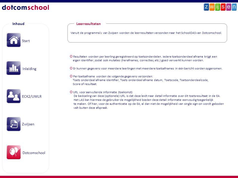 Inhoud Leerresultaten Start Inleiding ECK2/UWLR Zwijsen Dotcomschool