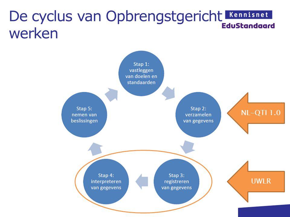 De cyclus van Opbrengstgericht werken