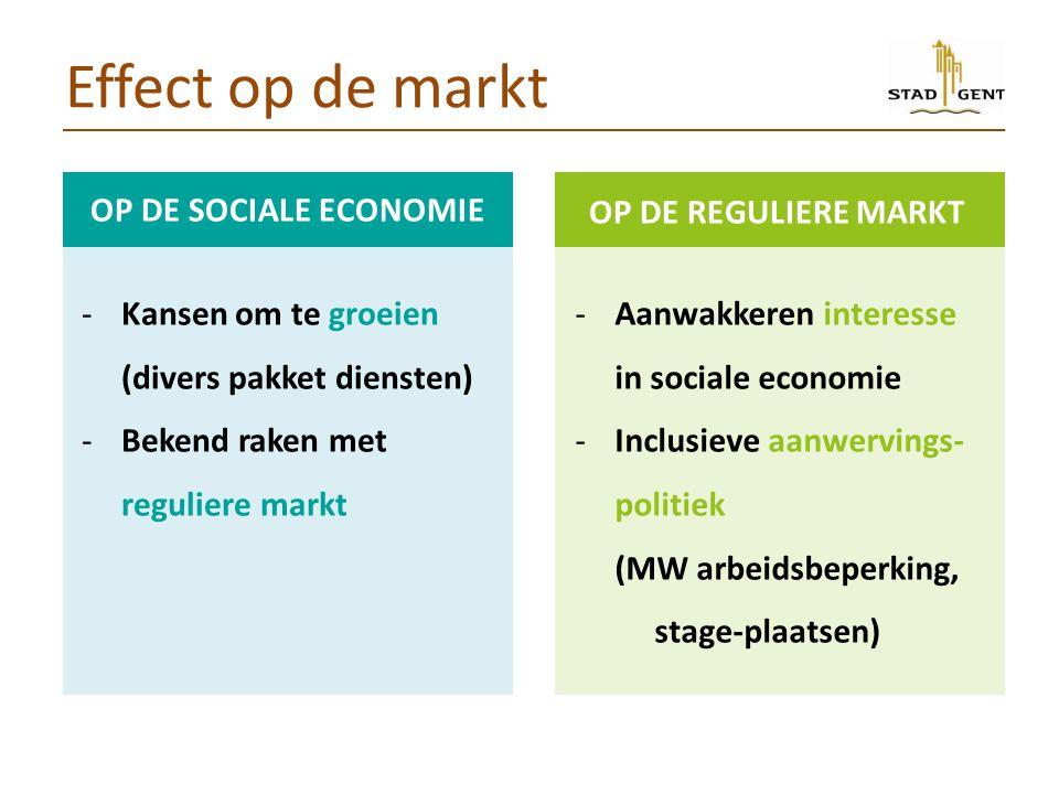 Effect op de markt Op de reguliere markt Op de Sociale economie