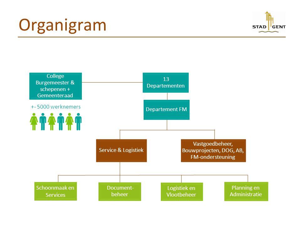 Organigram College Burgemeester & schepenen + Gemeenteraad