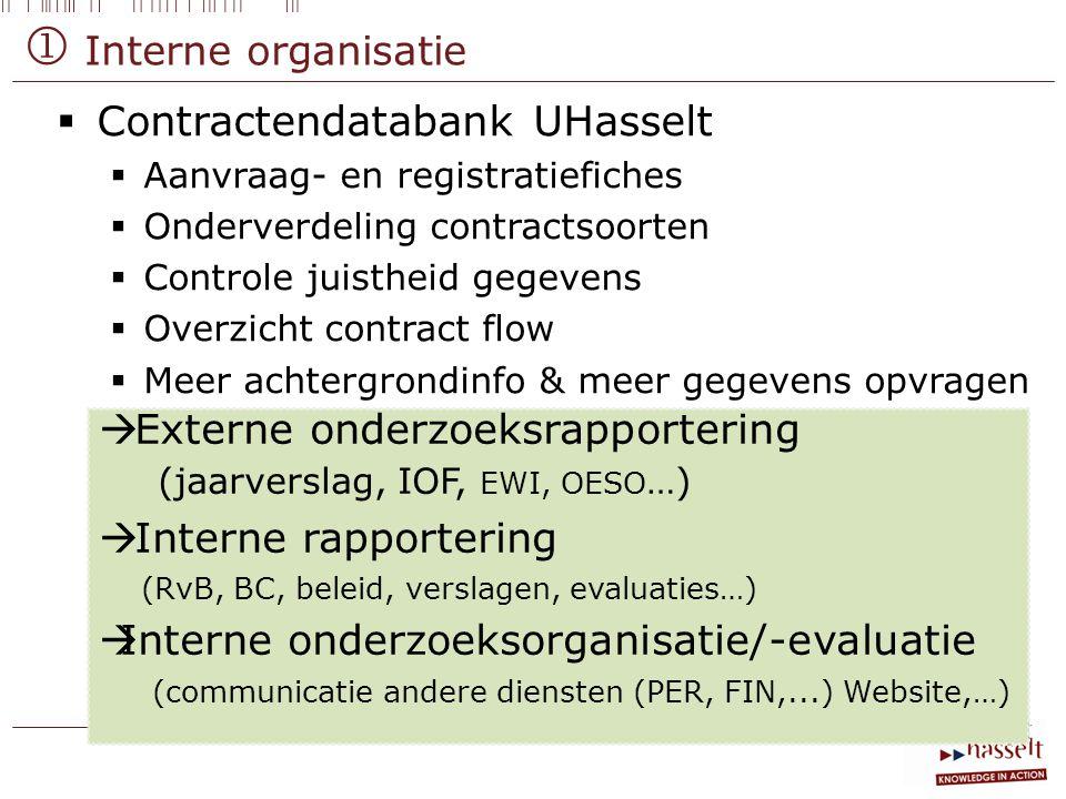  Interne organisatie Contractendatabank UHasselt