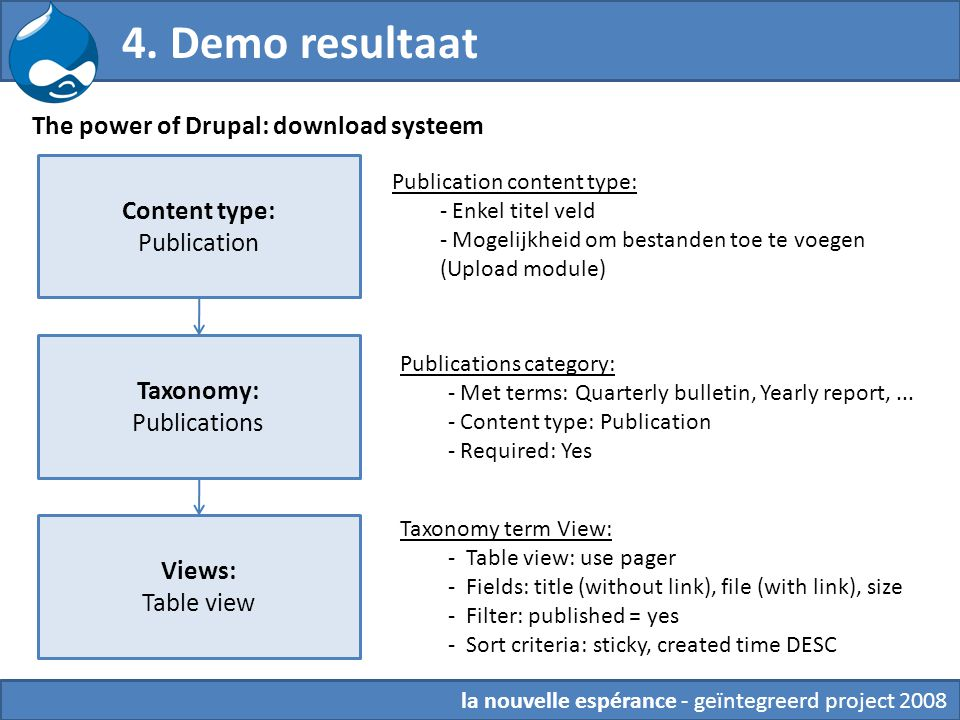 4. Demo resultaat The power of Drupal: download systeem Content type: