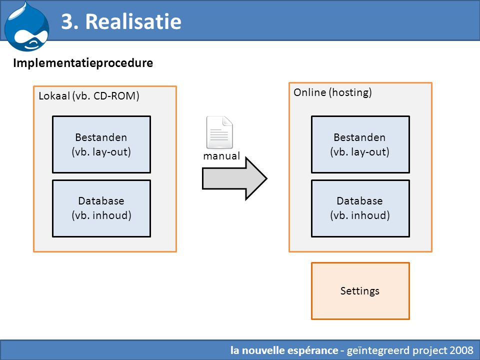 3. Realisatie Implementatieprocedure Online (hosting)
