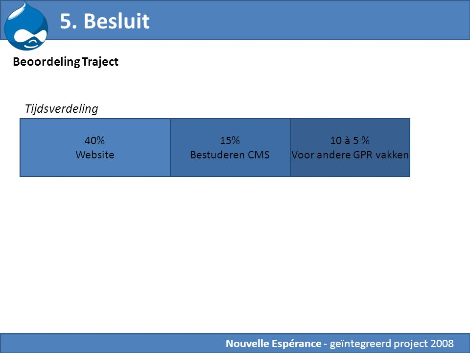5. Besluit Beoordeling Traject Tijdsverdeling 40% Website 15%